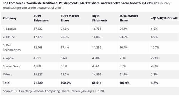 5G 折叠屏 2020PC市场有哪些期待?