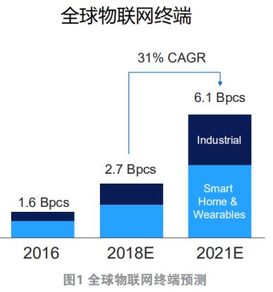 2020是复苏之年,5G、AIoT、汽车电子等迎来春天