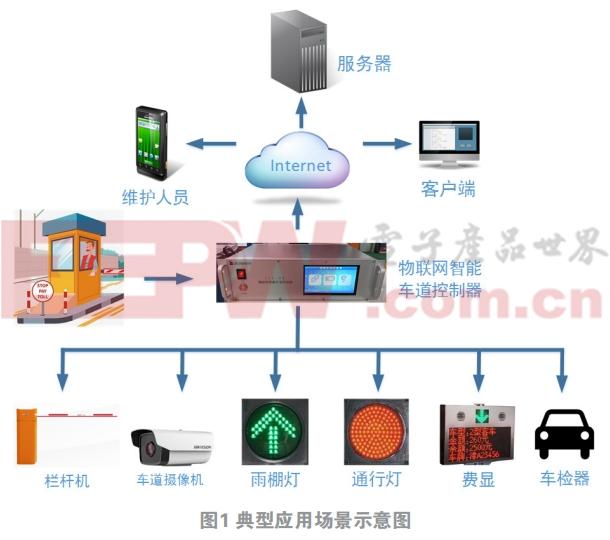 一种基于物联网的智能车道控制器的设计和应用