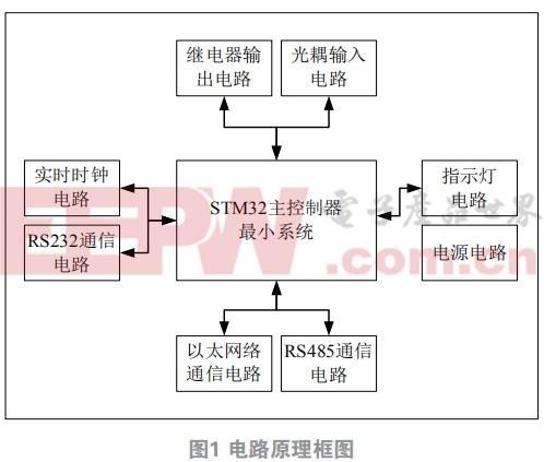 基于STM32单片机动力环境监控终端的设计与实现