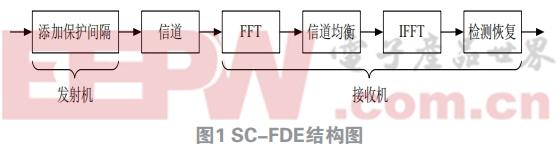 高速宽带通信平台中单载波频域均衡设计与实现