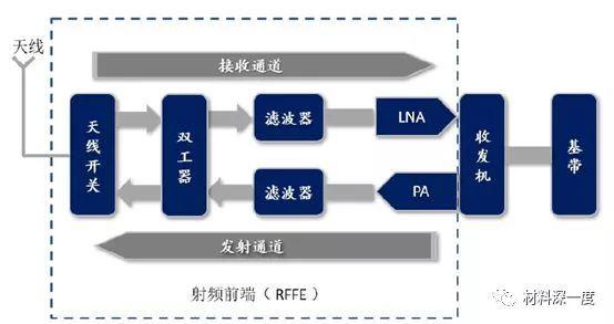浅析:5G浪潮下,射频功率放大器产业发展