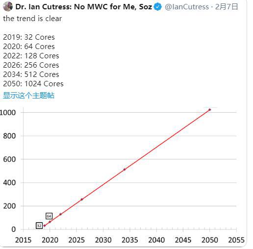 多核处理器还能走多远?2050年用上1024核CPU