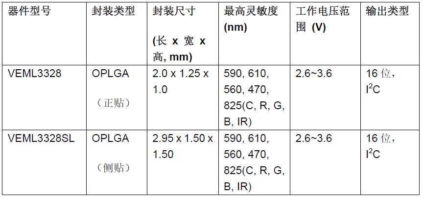 Vishay 推出带有 I²C 接口、超薄封装、集成式 RGBC-IR 颜色传感器