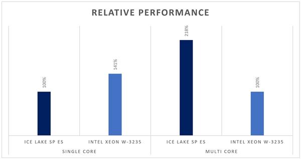 Intel 10nm 12核服务器U首曝:多线程性能提升118%