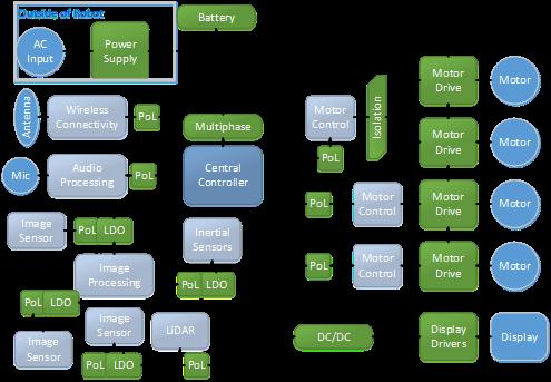 图1:典型机器人的高级框图(包括电源系统).png