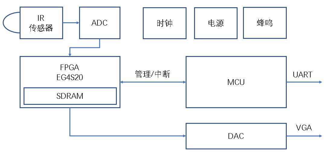 安路科技:面对新冠肺炎,FPGA能做什么?
