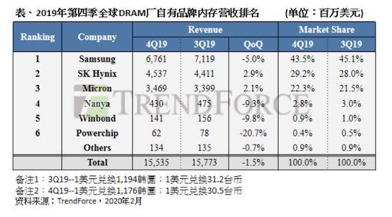 全球内存厂最新营收:三星下滑5% 仅SK海力士、美光增长