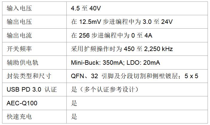 Qorvo为车辆中的移动设备提供USB快速充电器PMIC