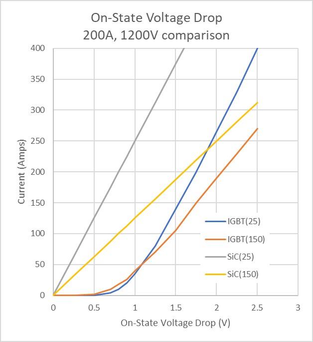 SiC器件与Si技术的对比优势及在PFC和Boost转换器、硬/软开关电路、电动汽车牵引逆变器等应用中的趋势