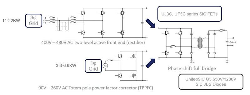 SiC在电动车功率转换中的应用