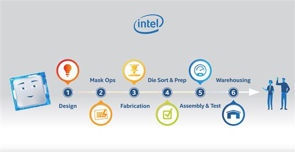 14nm酷睿i9是制造出来的?Intel科普CPU研发制造全流程秘密