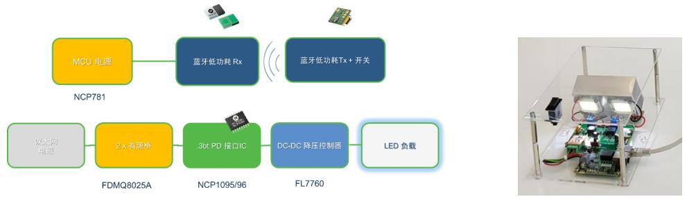 安森美半导体的智联照明方案提供节能、安全性并加快创新