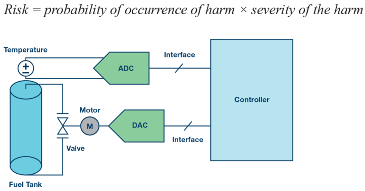 功能安全系统如何设计?你只差一款高性能Σ-Δ ADC
