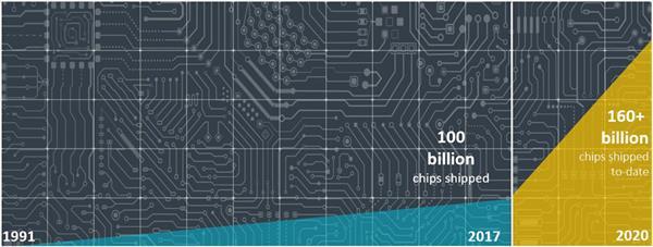 ARM 3年卖出600亿个芯片:Cortex-M占绝大多数 A77大核排不上号
