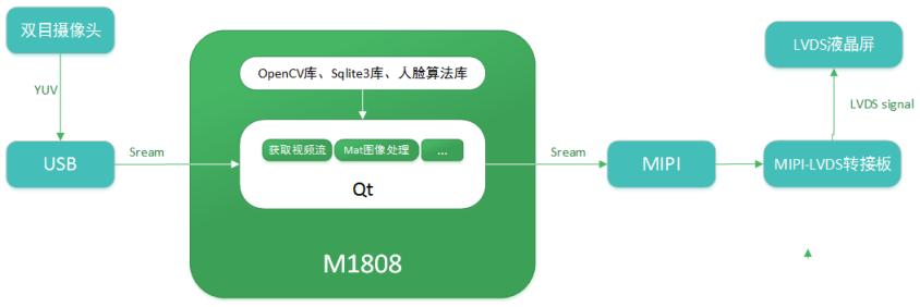 深度解析M1808AI核心板硬件性能