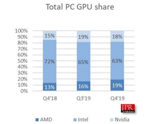 2019年Q4 GPU出貨量排行榜:英特爾第一,AMD第二,英偉達第三
