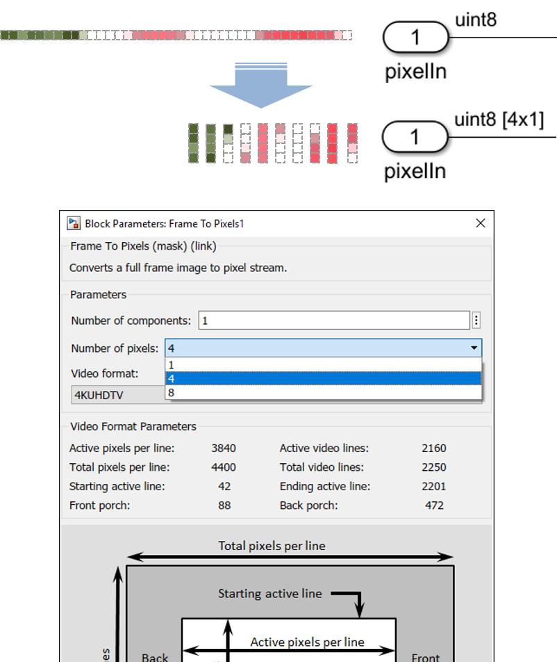 Vision HDL Toolbox功能增加,适用于高达8k分辨率的帧尺寸和高帧率视频