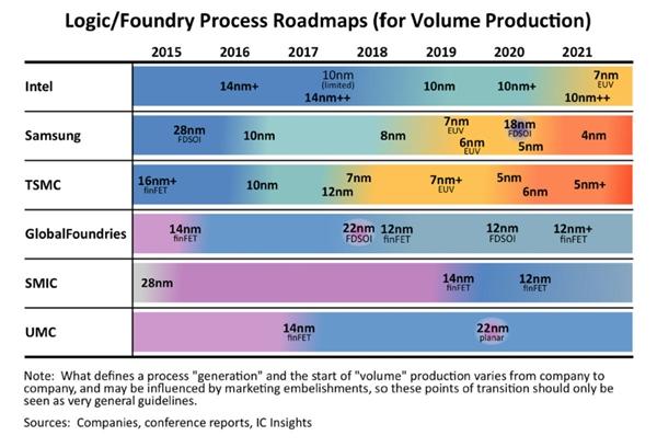 Intel:10nm不会像14nm那样高产、5nm时代将重夺制程领导地位