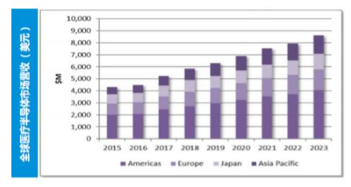 中国医疗半导体的市场概览