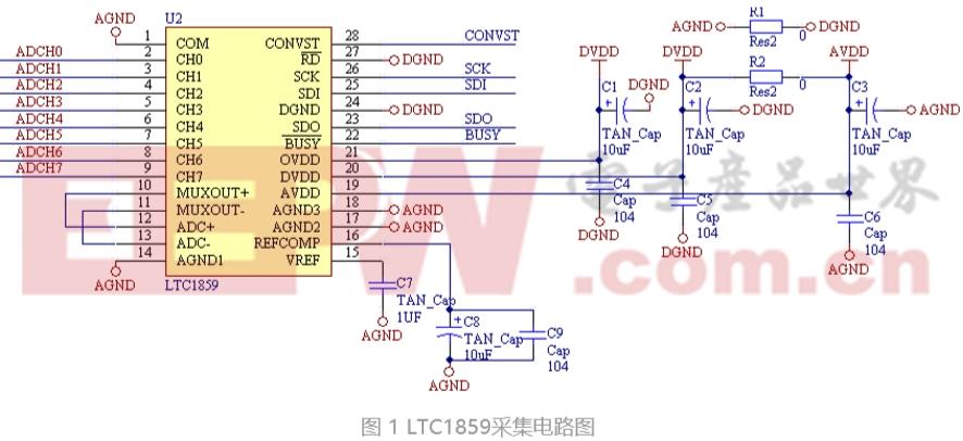 基于STM 32和LTC 1859的数据采集系统