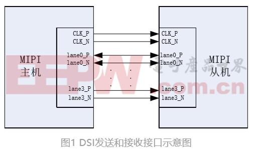 ��用於微�@示芯片的MIPI DSI��咏涌讴��O�