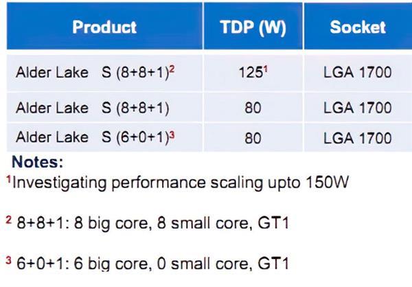 Intel 10nm酷睿終于上了16核:大小雙8核+PCIe 4.0 最高150W TDP