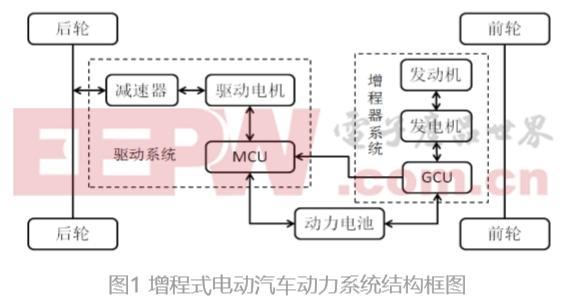 一种增程式电动汽车动力系统能耗分析