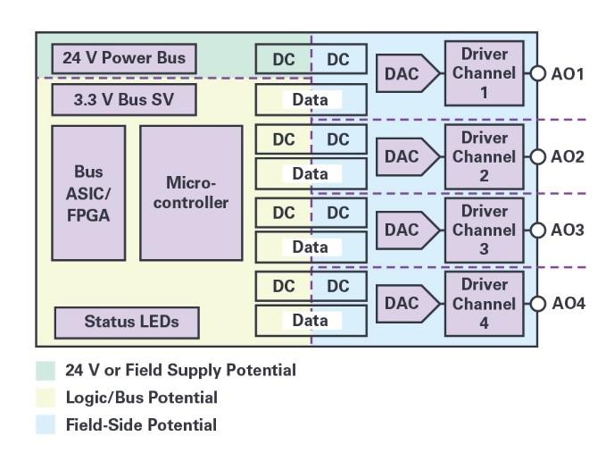 自适应负载调整和动态功率控制实现模拟输出的高效散热设计