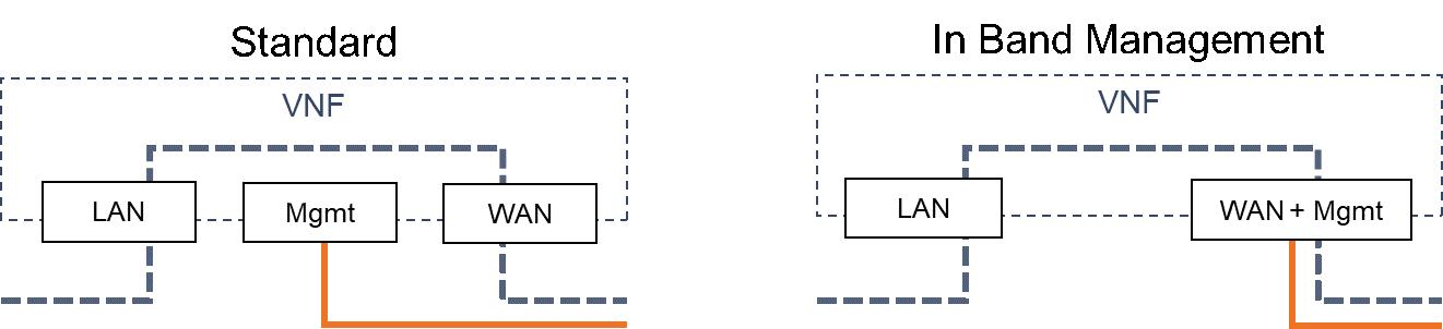 如何通过带内管理使UCPE部署更轻松、更具成本效益