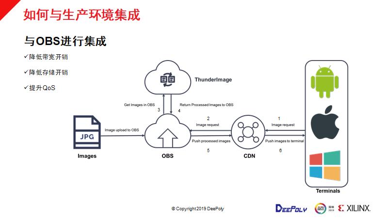 如何在数据中心部署深维FPGA+CPU图像处理解决方案