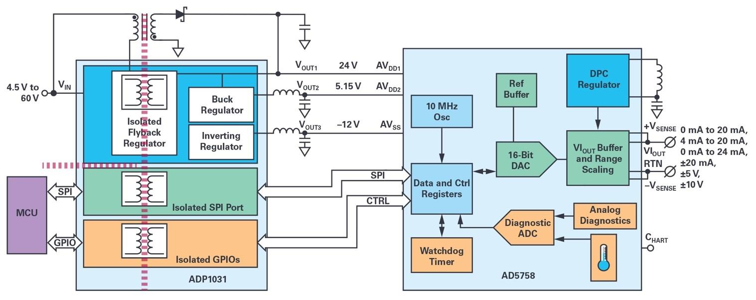 ADI技术文章图4 - 能够设计出适合过程控制的高精度、高密度和隔离模拟输出模块的系统级方法.jpg