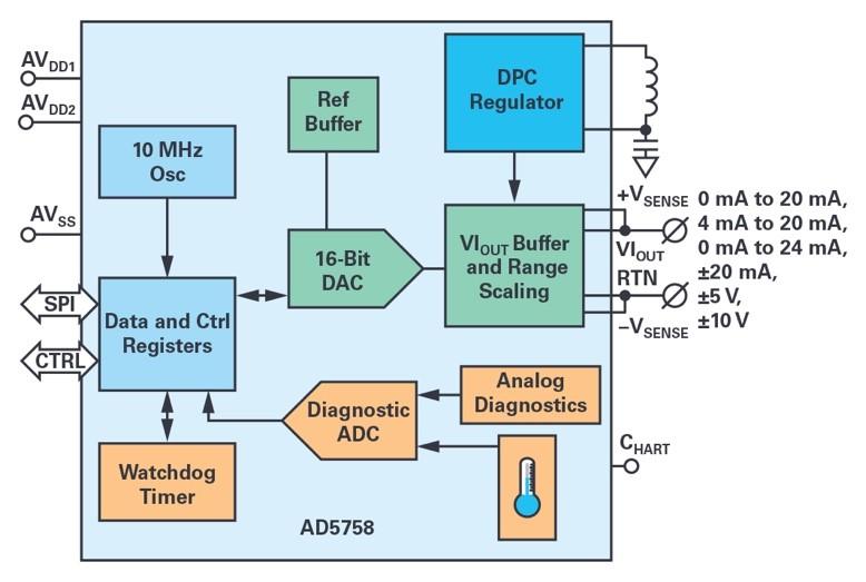 ADI技术文章图3 - 能够设计出适合过程控制的高精度、高密度和隔离模拟输出模块的系统级方法.jpg