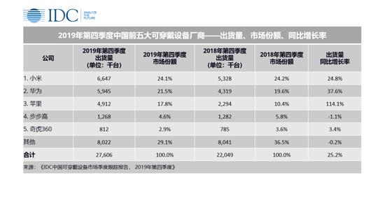 IDC:2019年中國可穿戴設備市場出貨量9924萬臺