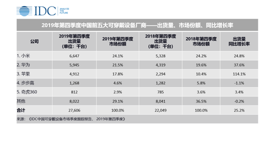 IDC:2019年中国可穿戴设备市场出货量9924万台