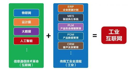 平台体系才是工业互联网发展的关键