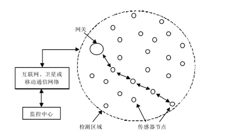 无线传感器网络:工业互联网的正确打开方式