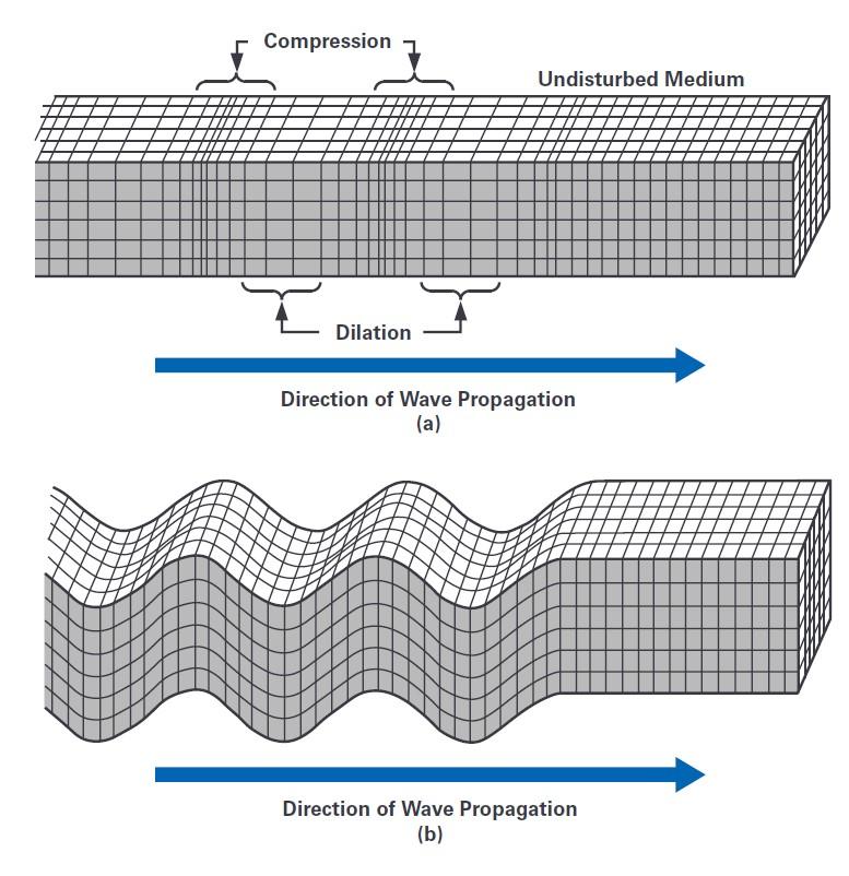 ADI技术文章 图1a - - 了解地震信号检测网络的基础知识.jpg