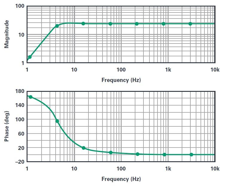ADI技术文章 图3 - - 了解地震信号检测网络的基础知识.jpg