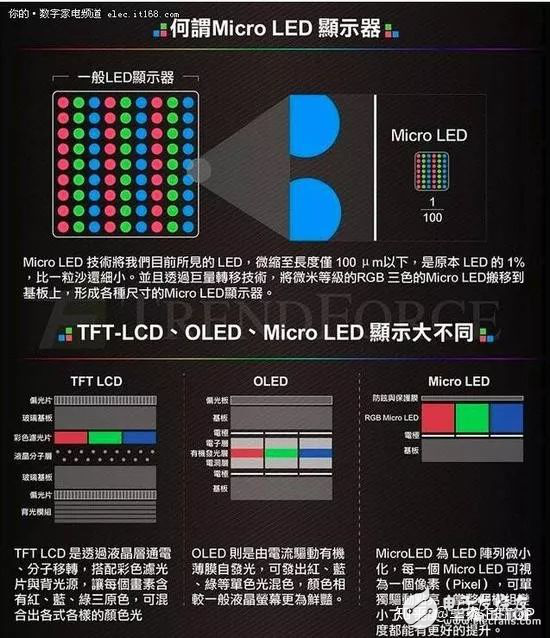 Mini LED与Micro LED的区别是什么