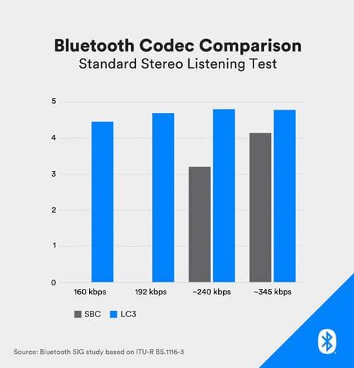 我们为什么要关注蓝牙LE Audio标准?