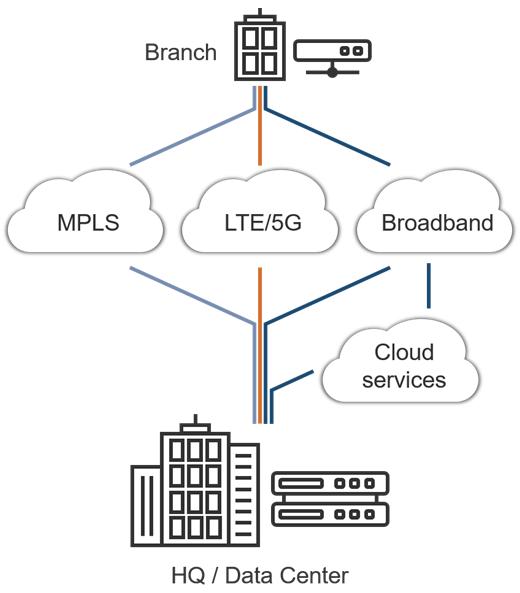 UCPE平台最大程度地提高了部署SD-WAN的系统集成商的业务机会