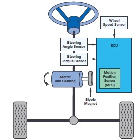 ADI技术文章图4 - 双AMR电机位置传感器,适用于安全关键应用.jpg