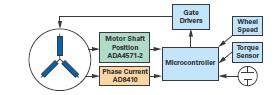 ADI技术文章图5 - 双AMR电机位置传感器,适用于安全关键应用.jpg