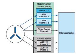ADI技术文章图6 - 双AMR电机位置传感器,适用于安全关键应用.jpg