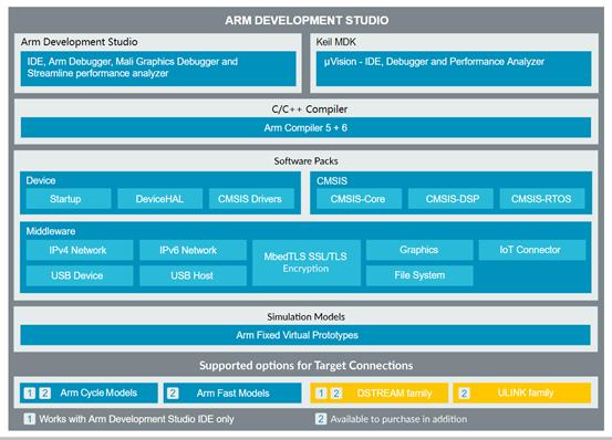 最新ARM Development Studio开发工具介绍及各版本区别