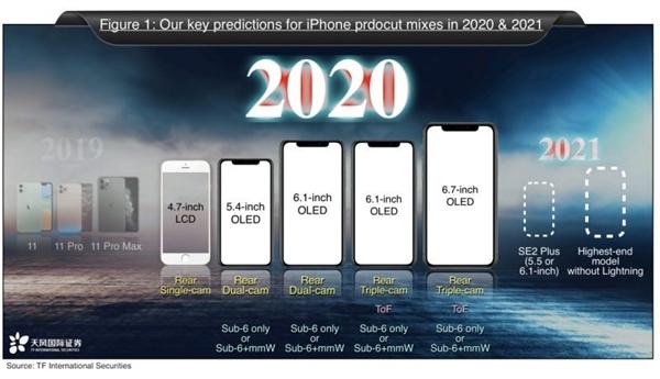 iPhone 12 Pro最新概念渲染图:自带下巴的五摄