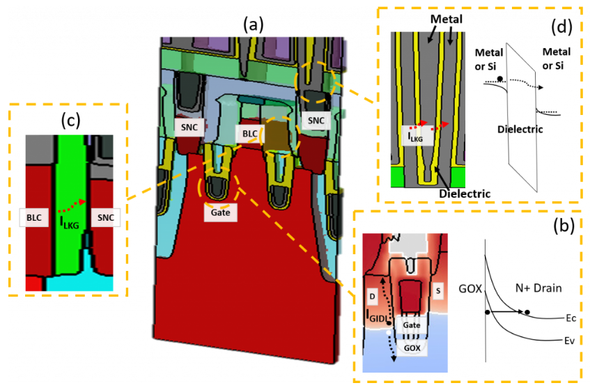漏电流和寄生电容引起的DRAM故障识别