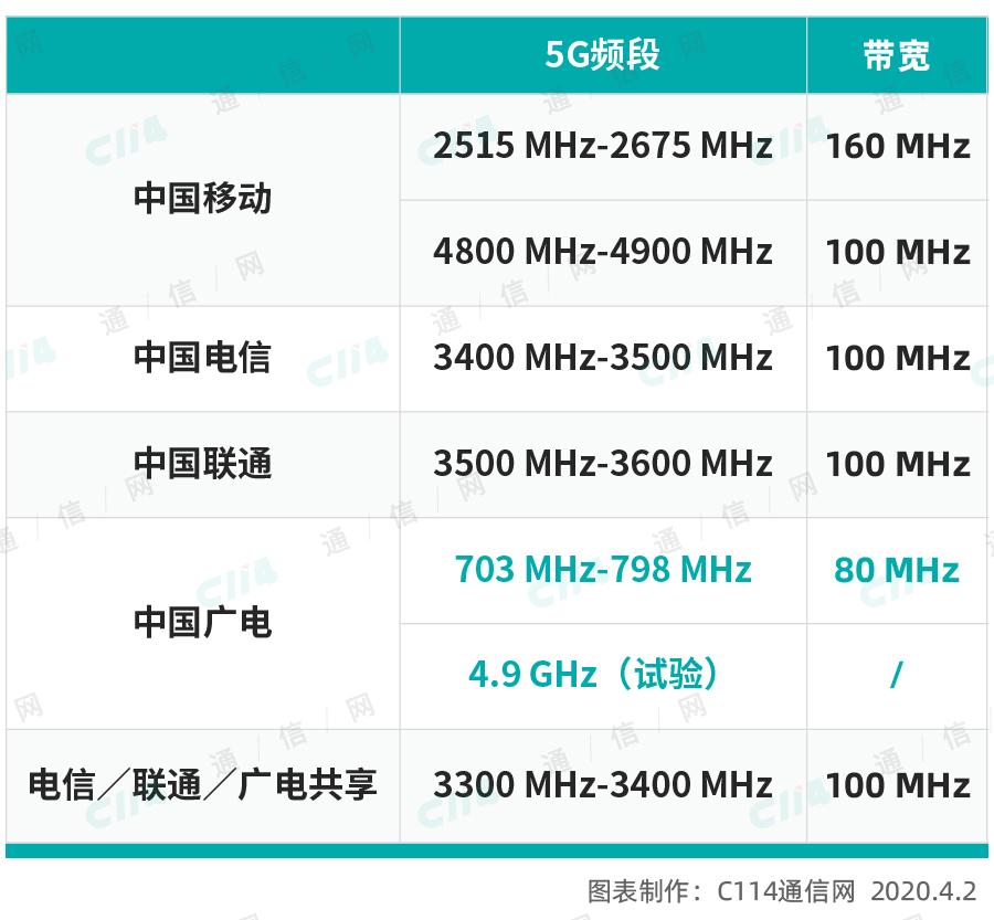 靴子终落地:工信部解绑700MHz 广电正式登上5G舞台