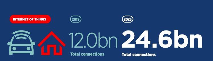 物联网市场规模1.1万亿美元,物联网平台迎来重大机遇